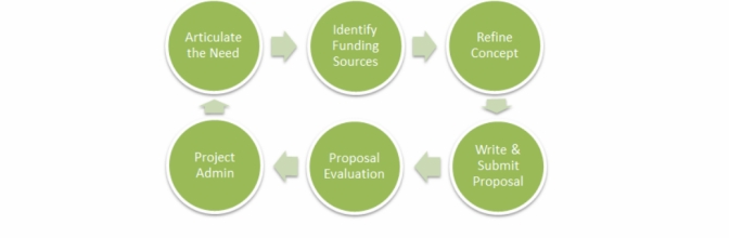Preparing Effective Funding Proposals