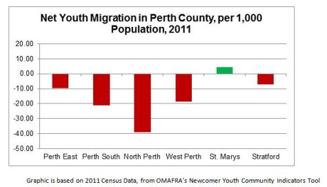 net migration youth