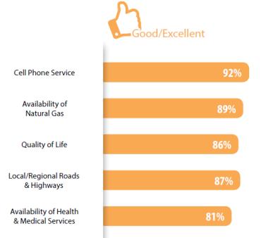 top-factors-of-doing-business-in-orangeville
