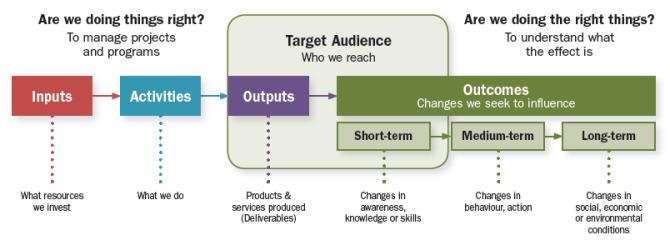 Performance Measurement Training for Economic Developers