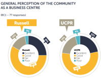 Pie graph comparing Russell and UCPR business climate