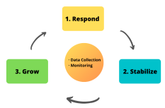 · Data Collection · Monitoring