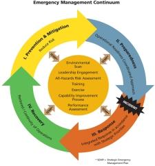 emergency management graphic