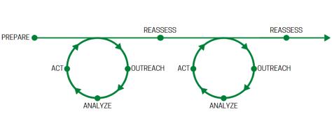 BR+E process map