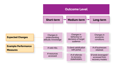 Logic Model for Blog - outcome level