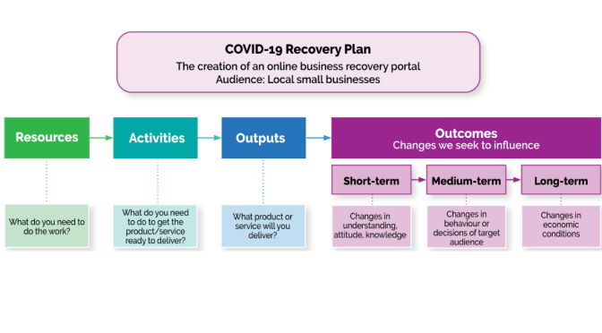 Recovery Plans & Performance Measures – Is your plan working?